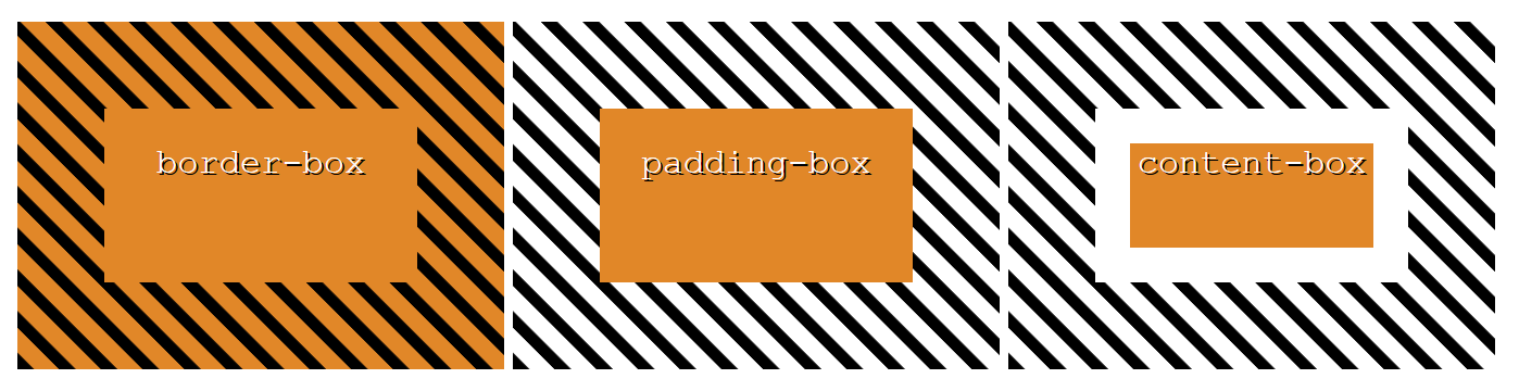 A diagram of three boxes with dashed borders, with their backgrounds clipped to the border-box, padding-box, and content-box.
