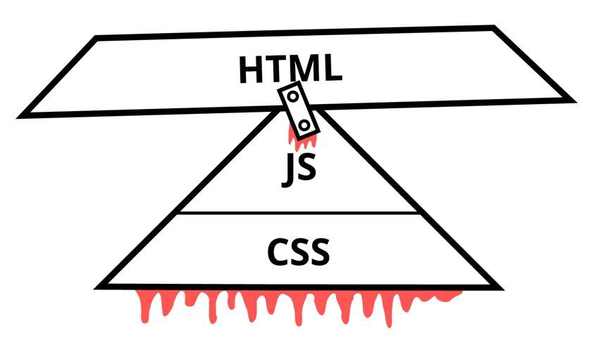 A three layered pyramid, each layer from narrowest : JS, CSS, HTML. HTML has been moved from the bottom to the top, sitting awkwardly on the point of JS with a bit of tape holding it on.