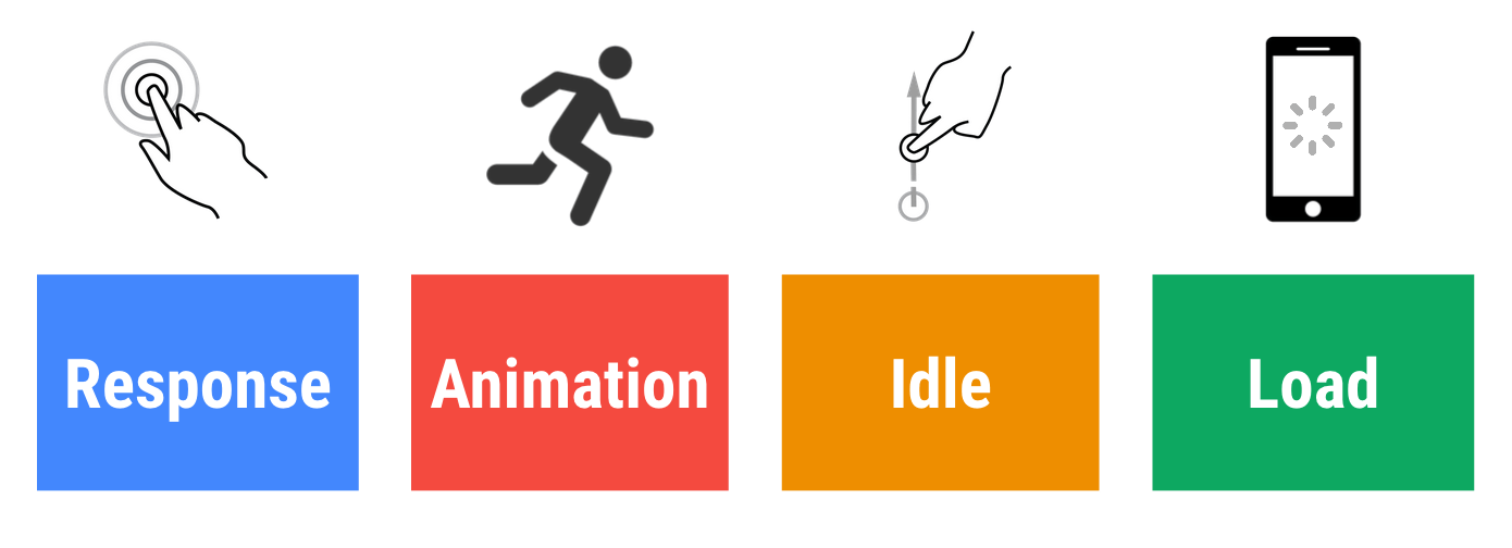 The 4 parts of the RAIL performance model: Response, Animation, Idle, and Load.