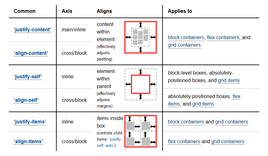 A screenshot of the table showing box alignment properties. See source link.