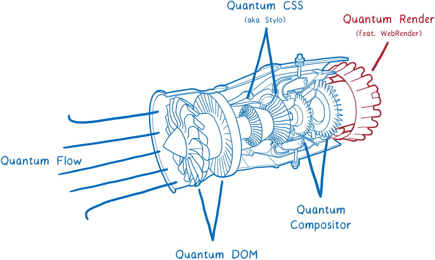 "A cut away diagram of an aircraft engine, with various parts labelled with ""Quantum Flow"", 'Quantum DOM"", ""Quantum Compositor"", ""Quantum CSS (a.k.a. Stylo)"", and ""Quantum Render (feat. WebRender)""."