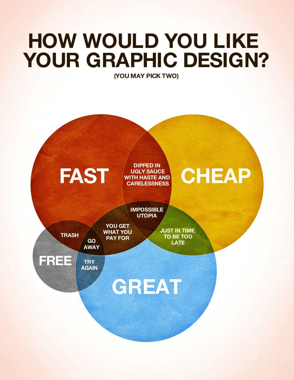 A Venn diagram illustrating how it's almost impossible to have design work done cheaply, quickly, and with good quality. It states that you can only pick two.