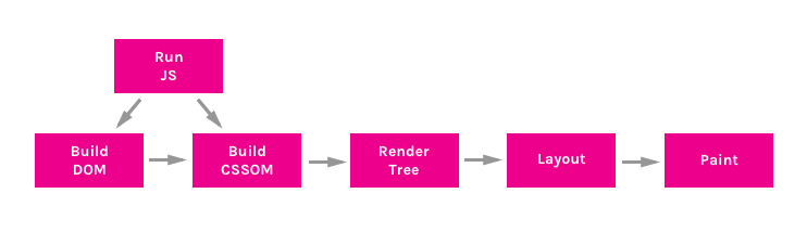 A visual representation of the critical rendering path. See text following image.