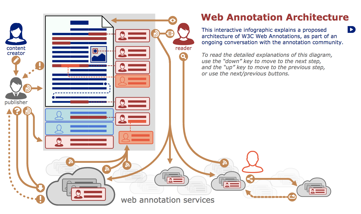A diagram by the W3C for the Web Annotation Architecture. See original: https://www.w3.org/annotation/diagrams/annotation-architecture.svg