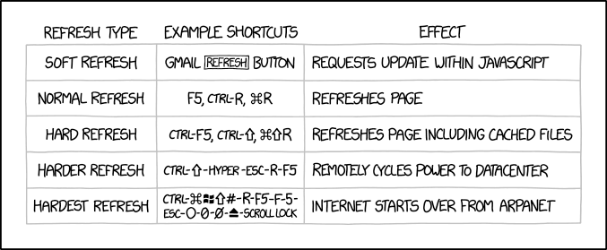 "A table of page refresh types, starting from soft (JavaScript partial page refresh) to fictional ""hardest"" refresh, where the Internet starts over from ARPANET."